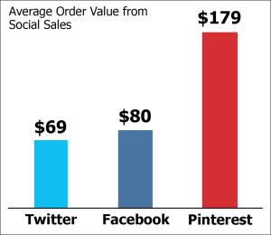 Revenue from Social Media