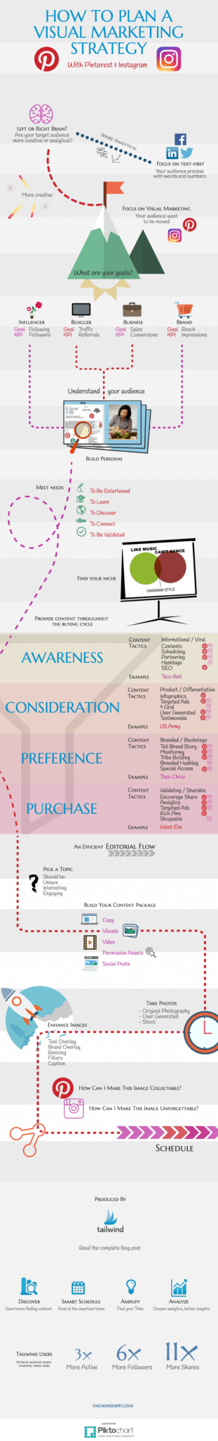 How to Plan a Pinterest and Instagram Visual Marketing Strategy Infographic