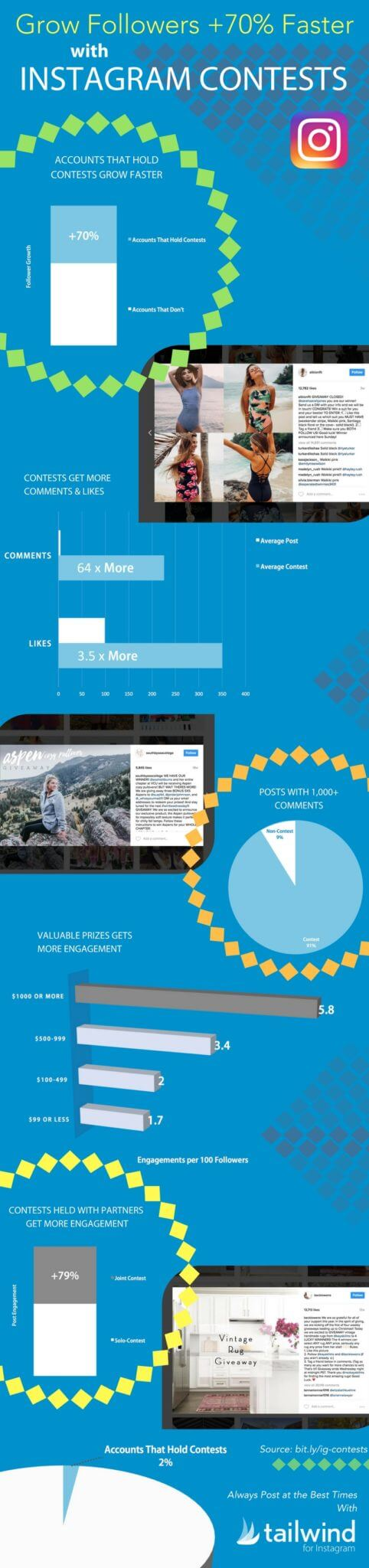 Grow Followers 70 Percent Faster with Instagram Contests an Original Study by Tailwind with Statistics and Infographic