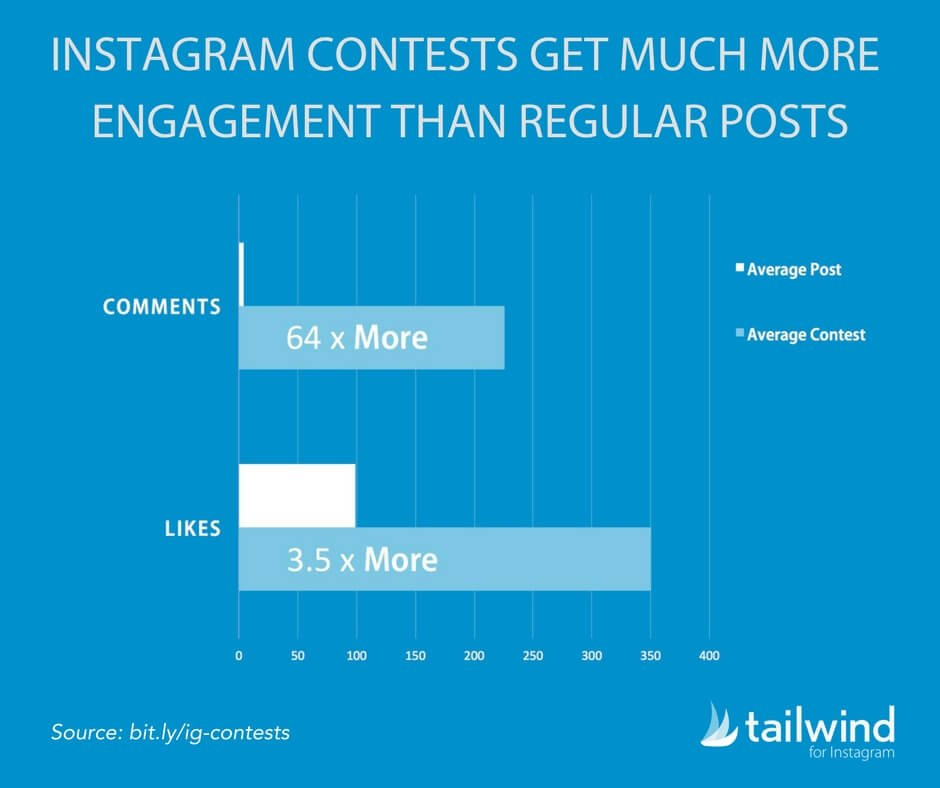 Instagram Contests Get Much More Engagement Than Regular Posts Statistic