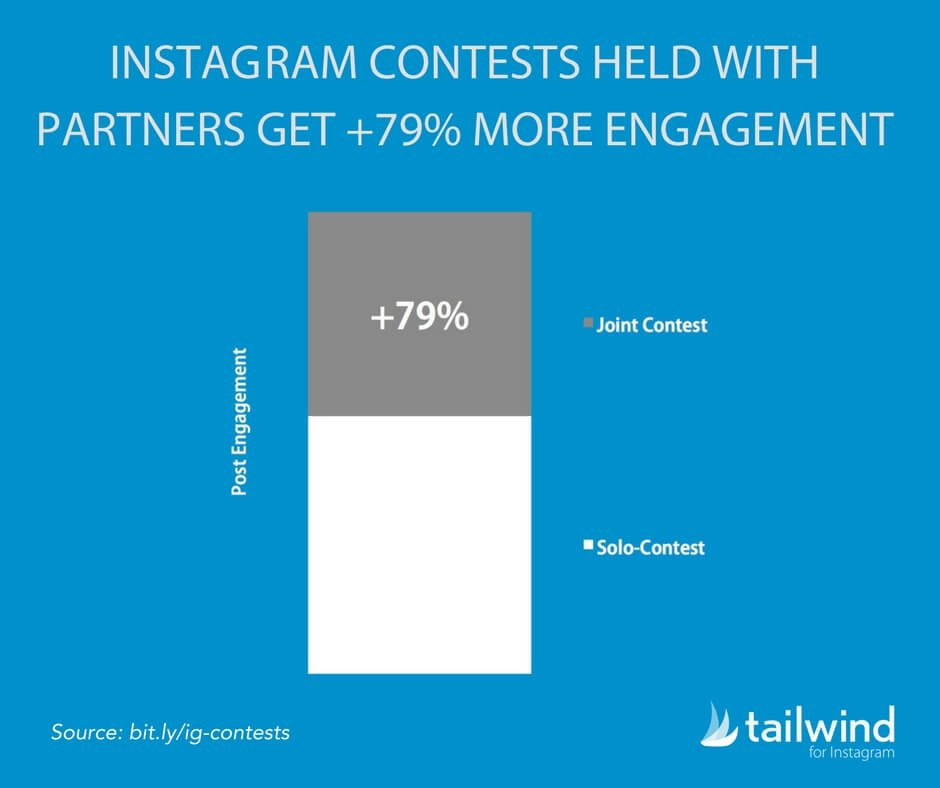 Instagram Contests Held With Partners Get 79 Percent More Engagement
