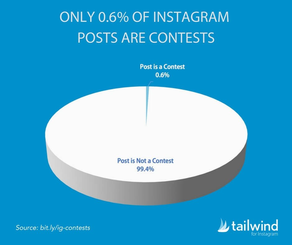 Less Than 1% of Instagram Posts are Contests Statistic