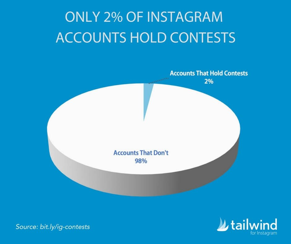 Only 2 Percent of Instagram Accounts Hold Contests Statistic