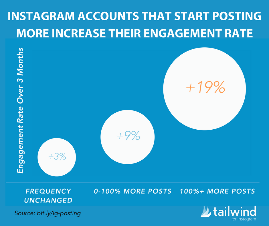 Instagram Accounts That Start Posting More Increase Their Engagement Rate - How Many Times a Day Should I Post to Instagram Statistics
