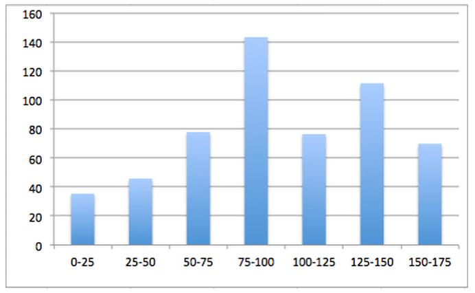 Buzzsumo image ratios