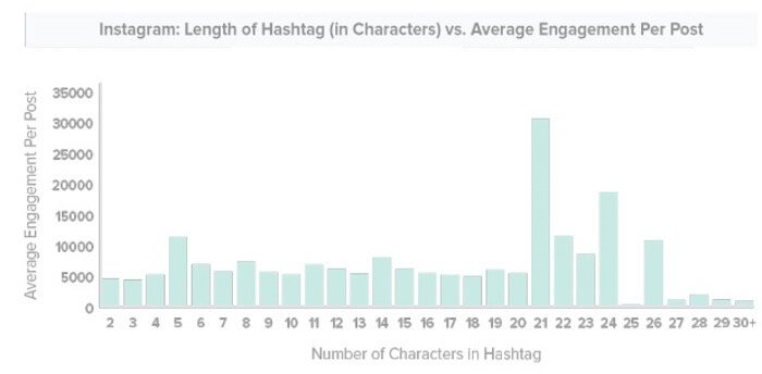How long should the Instagram hashtags I use be - Track Maven statistics graph