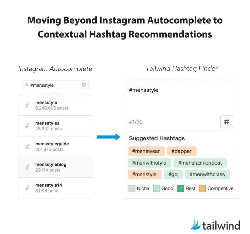 Moving beyond Instagram autocomplete to contextual hashtag recommendations with hashtag finder