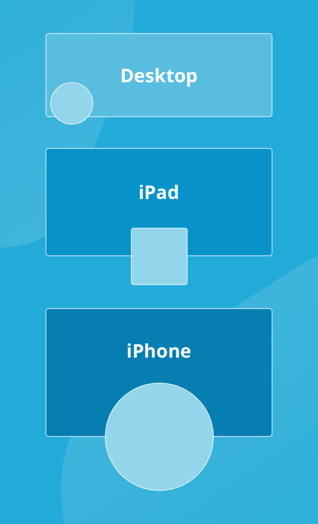 The location of Facebook profile photos against cover photos on different devices.