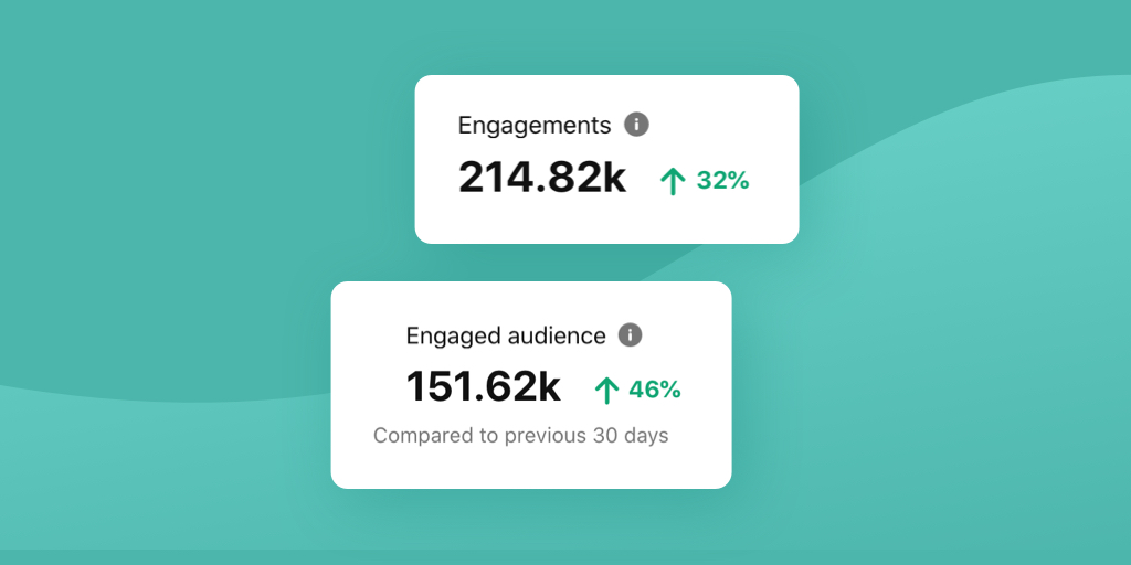 How to Increase Pinterest Engagement in 2021 (Original Data Study)!