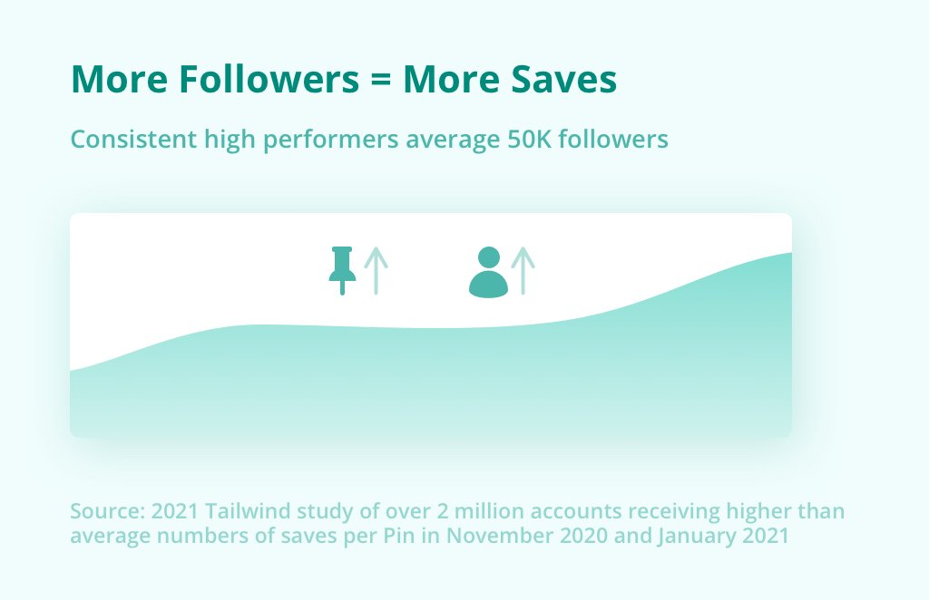 On Pinterest, More Followers = More Saves. Consistent high performers average 50K followers. Source Feb 2021 Tailwind study over over 2M accounts receiving higher than average numbers of saves per Pin November 2020 and January 2021.