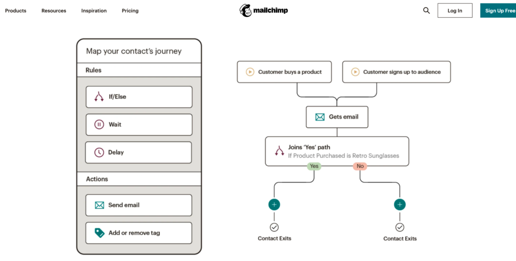 Mailchimp customer journey map automation for email marketing